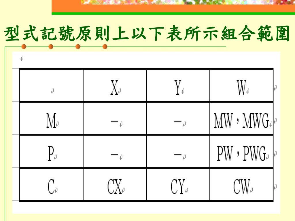 型式記號原則上以下表所示組合範圍