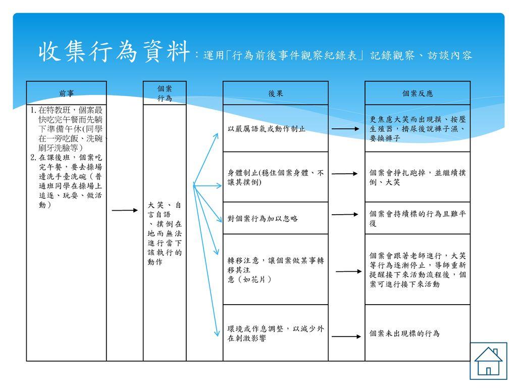 收集行為資料:運用「行為前後事件觀察紀錄表」 記錄觀察、訪談內容