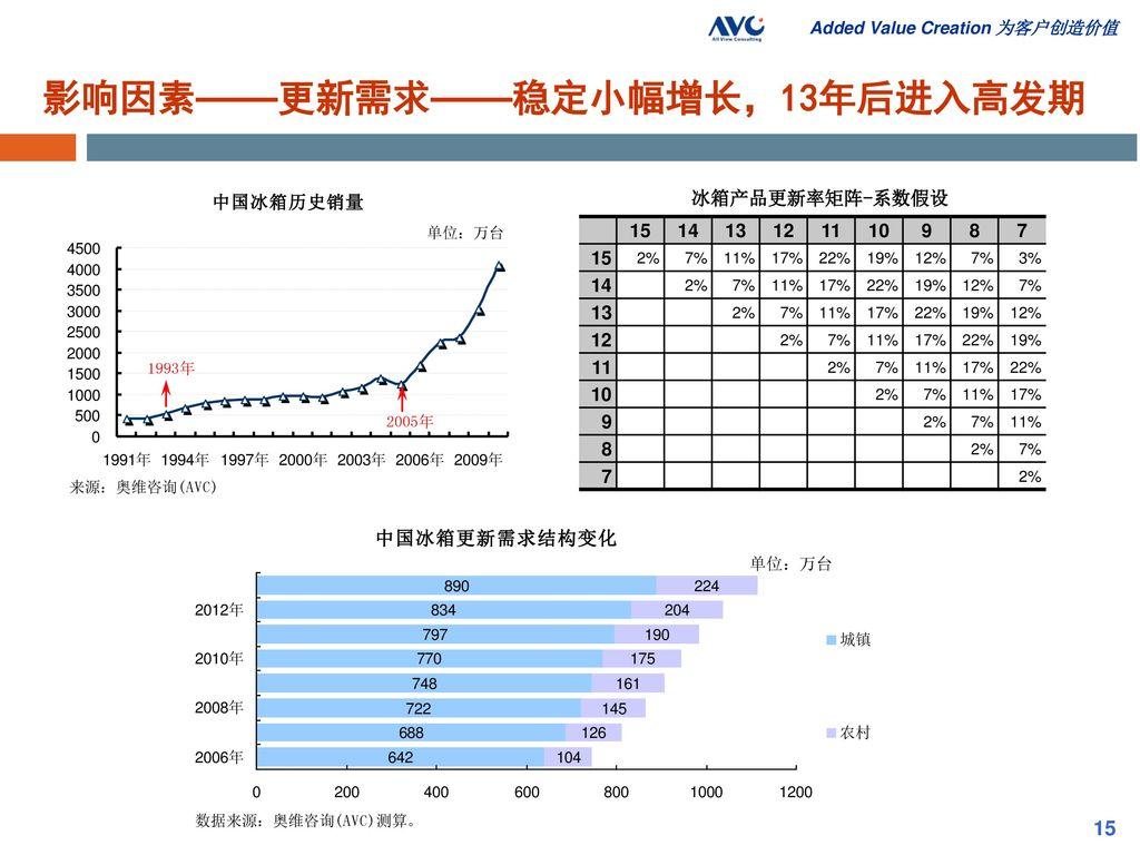 影响因素——更新需求——稳定小幅增长,13年后进入高发期