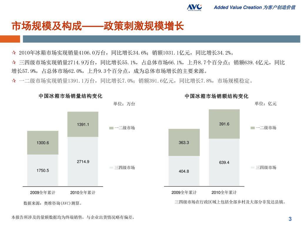 市场规模及构成——政策刺激规模增长 2010年冰箱市场实现销量4106.0万台,同比增长34.6%;销额1031.1亿元,同比增长34.2%。