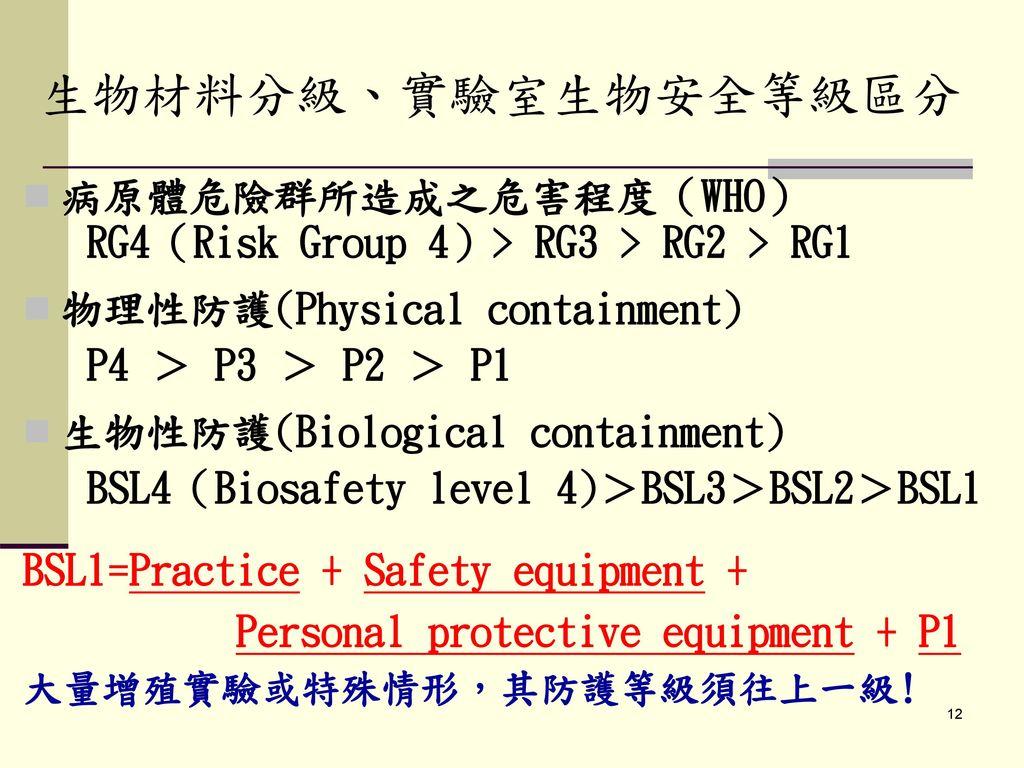 生物材料分級、實驗室生物安全等級區分 病原體危險群所造成之危害程度(WHO)