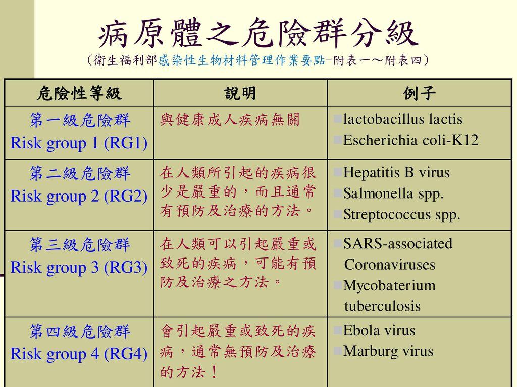 病原體之危險群分級 (衛生福利部感染性生物材料管理作業要點-附表一~附表四)