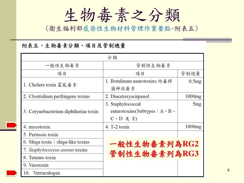 生物毒素之分類 (衛生福利部感染性生物材料管理作業要點-附表五)