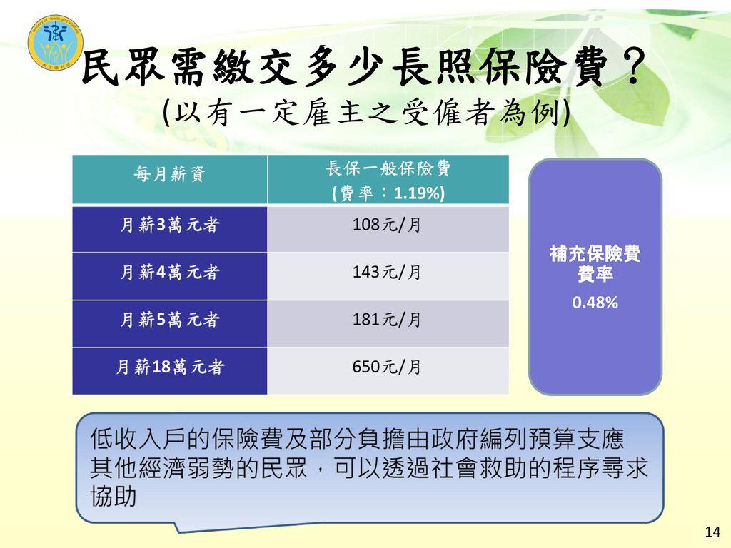 民眾需繳交多少長照保險費? (以有一定雇主之受僱者為例)