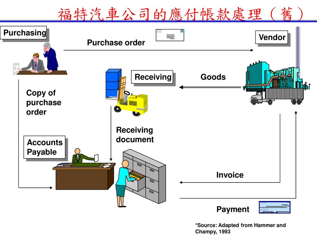 福特汽車公司的應付帳款處理(舊) Purchasing Vendor Purchase order Receiving Goods
