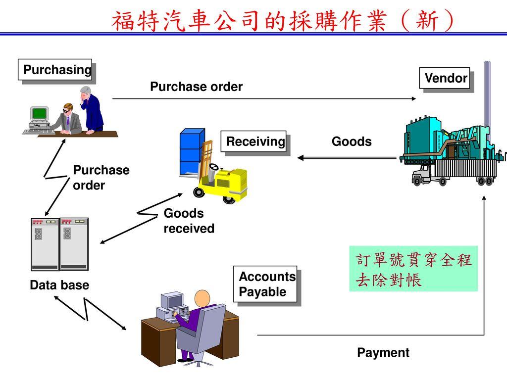 福特汽車公司的採購作業(新) 訂單號貫穿全程 去除對帳 Purchasing Vendor Purchase order Receiving