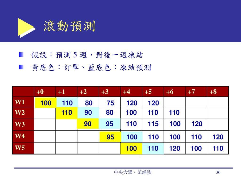 滾動預測 假設:預測 5 週,對後一週凍結 黃底色:訂單、藍底色:凍結預測 +0 +1 +2 +3 +4 +5 +6 +7 +8 W1 W2
