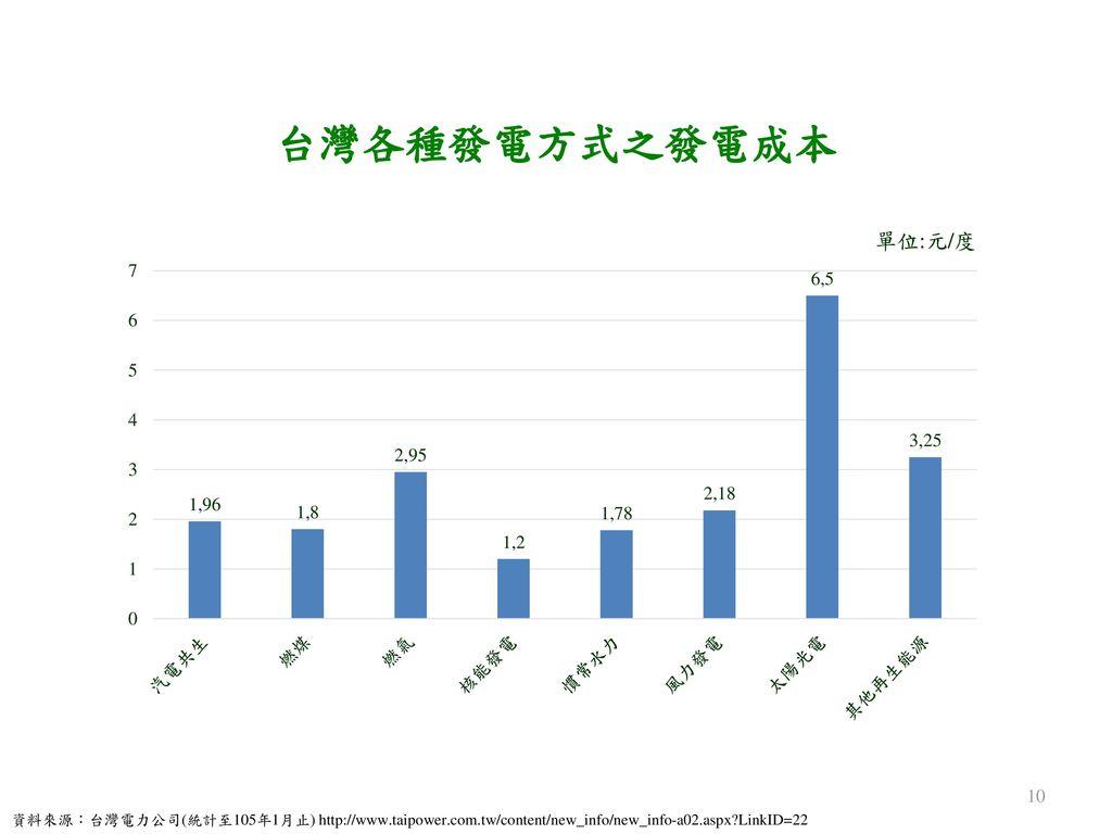 台灣各種發電方式之發電成本 資料來源:台灣電力公司(統計至105年1月止) http://www.taipower.com.tw/content/new_info/new_info-a02.aspx LinkID=22.