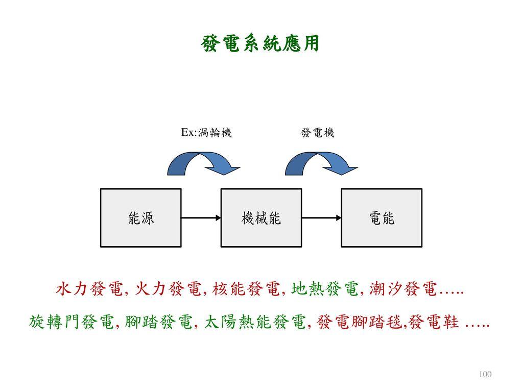 發電系統應用 Ex:渦輪機 發電機 水力發電, 火力發電, 核能發電, 地熱發電, 潮汐發電…..