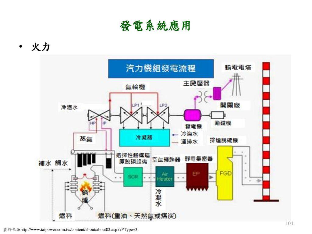 發電系統應用 火力 資料來源http://www.taipower.com.tw/content/about/about02.aspx PType=3
