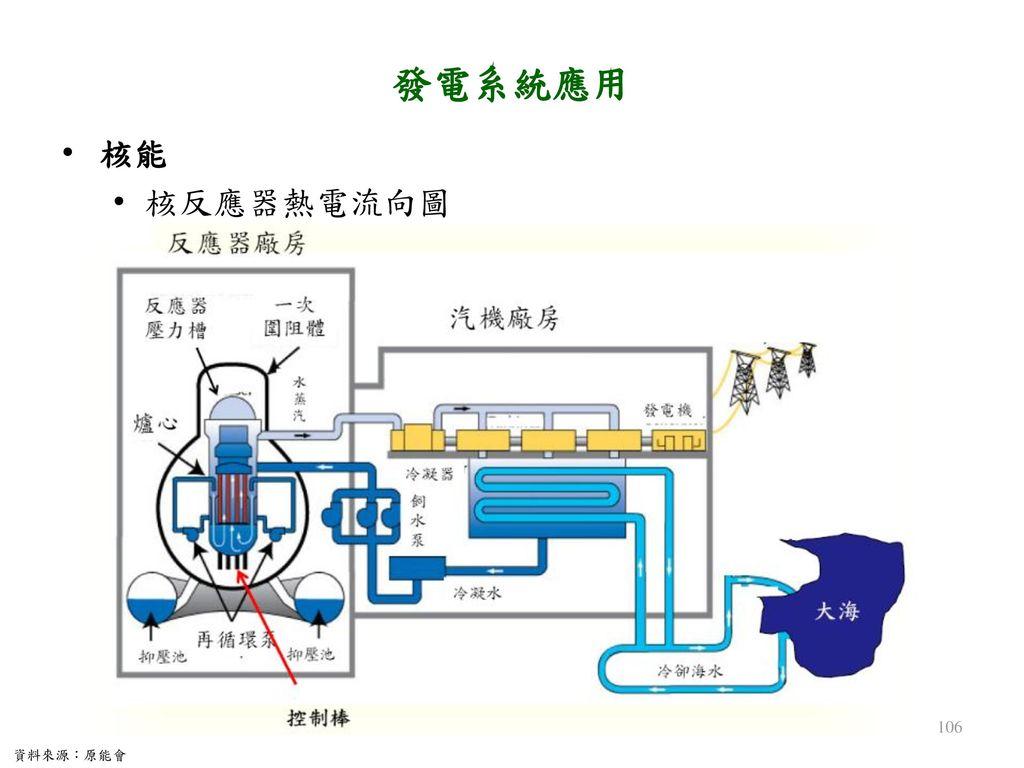 發電系統應用 核能 核反應器熱電流向圖 資料來源:原能會