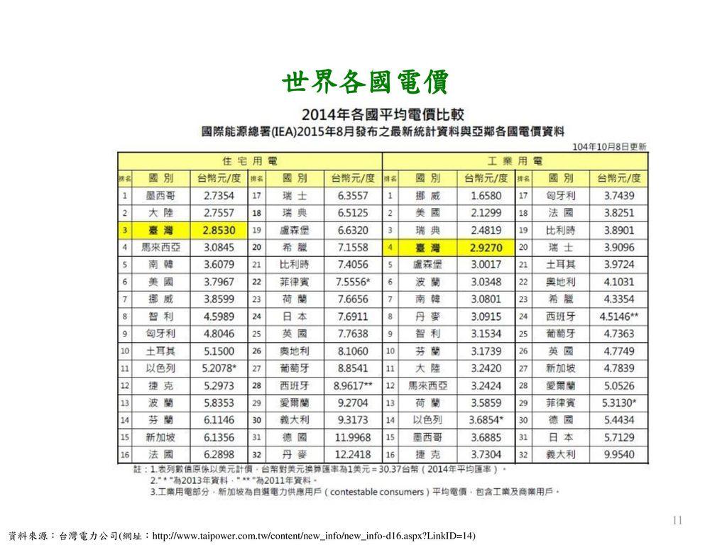 世界各國電價 資料來源:台灣電力公司(網址:http://www.taipower.com.tw/content/new_info/new_info-d16.aspx LinkID=14)