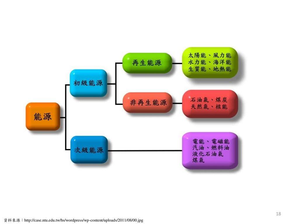 資料來源:http://case. ntu. edu