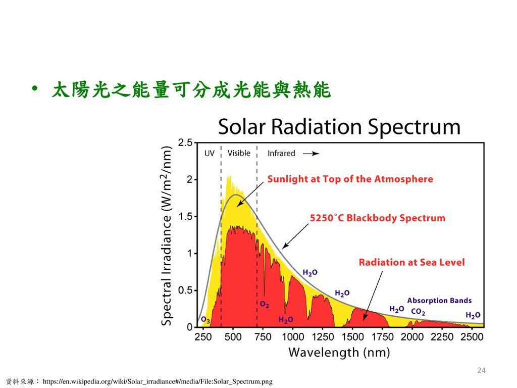 太陽光之能量可分成光能與熱能 資料來源: https://en.wikipedia.org/wiki/Solar_irradiance#/media/File:Solar_Spectrum.png