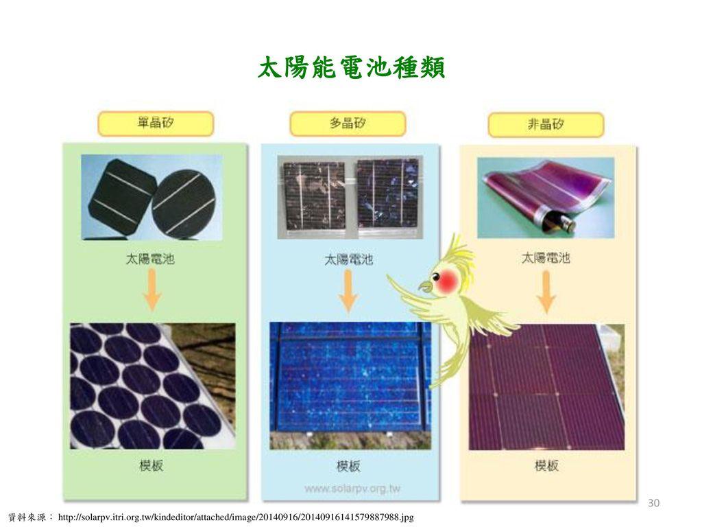 太陽能電池種類 資料來源: http://solarpv.itri.org.tw/kindeditor/attached/image/20140916/20140916141579887988.jpg.