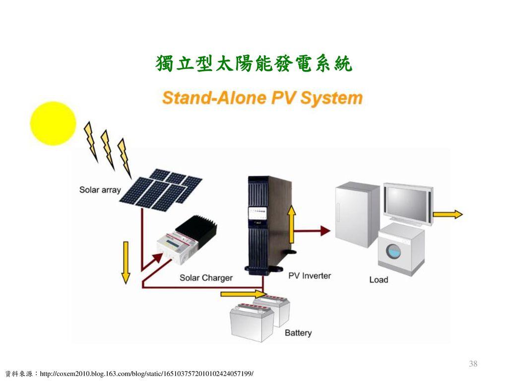 獨立型太陽能發電系統 資料來源:http://coxem2010.blog.163.com/blog/static/1651037572010102424057199/