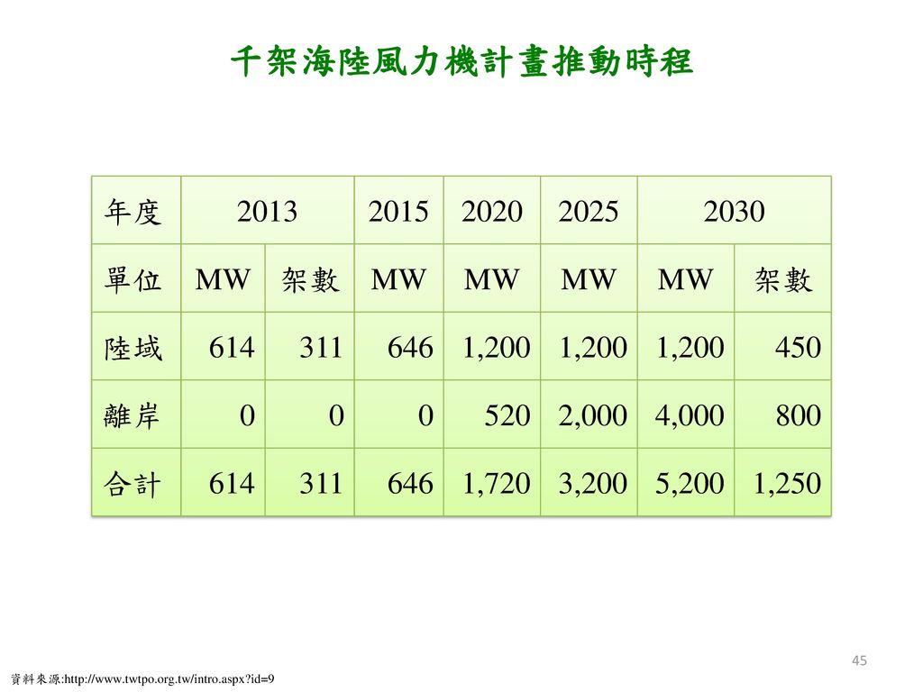 千架海陸風力機計畫推動時程 年度 2013 2015 2020 2025 2030 單位 MW 架數 陸域 614 311 646