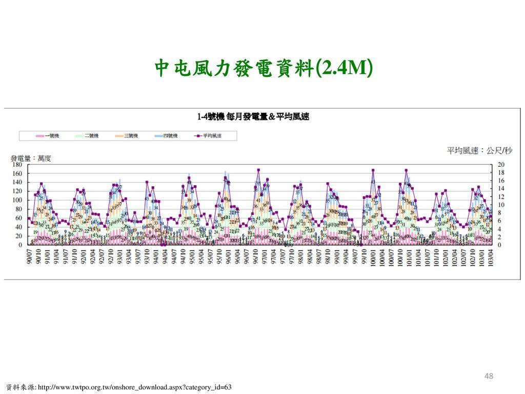中屯風力發電資料(2.4M) 資料來源: http://www.twtpo.org.tw/onshore_download.aspx category_id=63