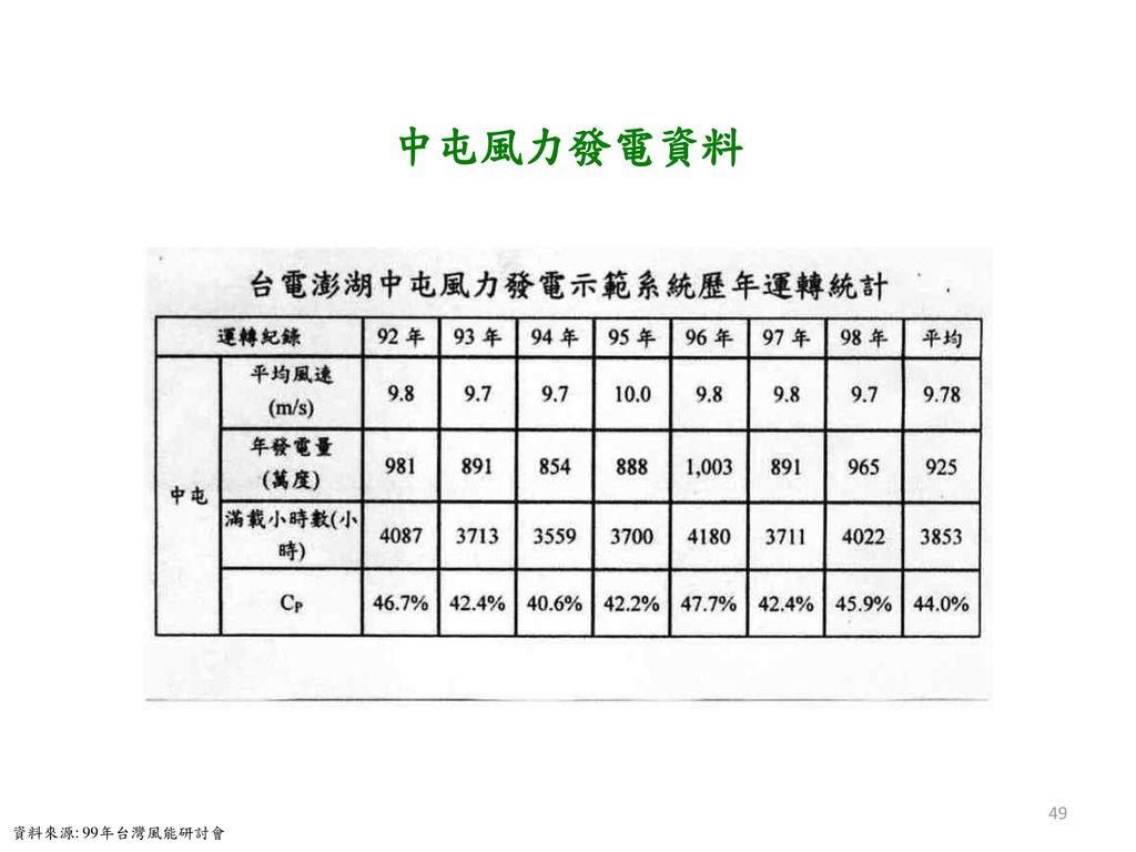 中屯風力發電資料 資料來源: 99年台灣風能研討會