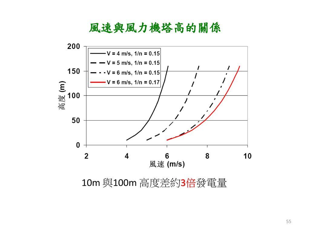 風速與風力機塔高的關係 10m 與100m 高度差約3倍發電量
