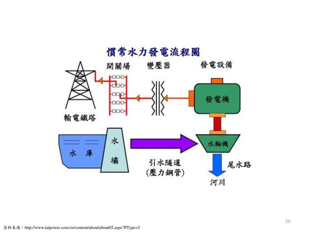 資料來源:http://www.taipower.com.tw/content/about/about02.aspx PType=2