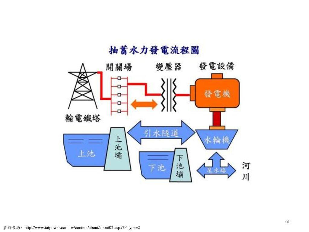資料來源: http://www.taipower.com.tw/content/about/about02.aspx PType=2