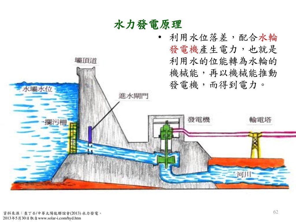 水力發電原理 利用水位落差,配合水輪發電機產生電力,也就是利用水的位能轉為水輪的機械能,再以機械能推動發電機,而得到電力。