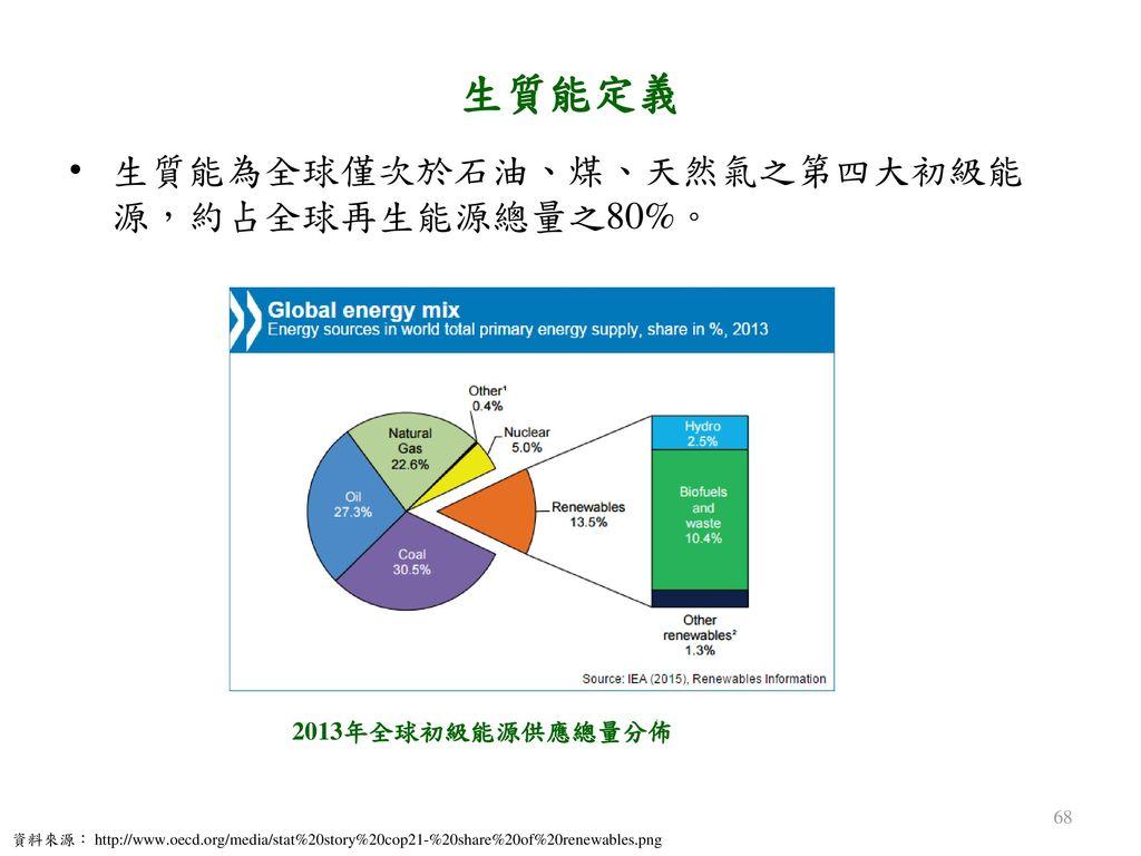 生質能定義 生質能為全球僅次於石油、煤、天然氣之第四大初級能源,約占全球再生能源總量之80%。 2013年全球初級能源供應總量分佈