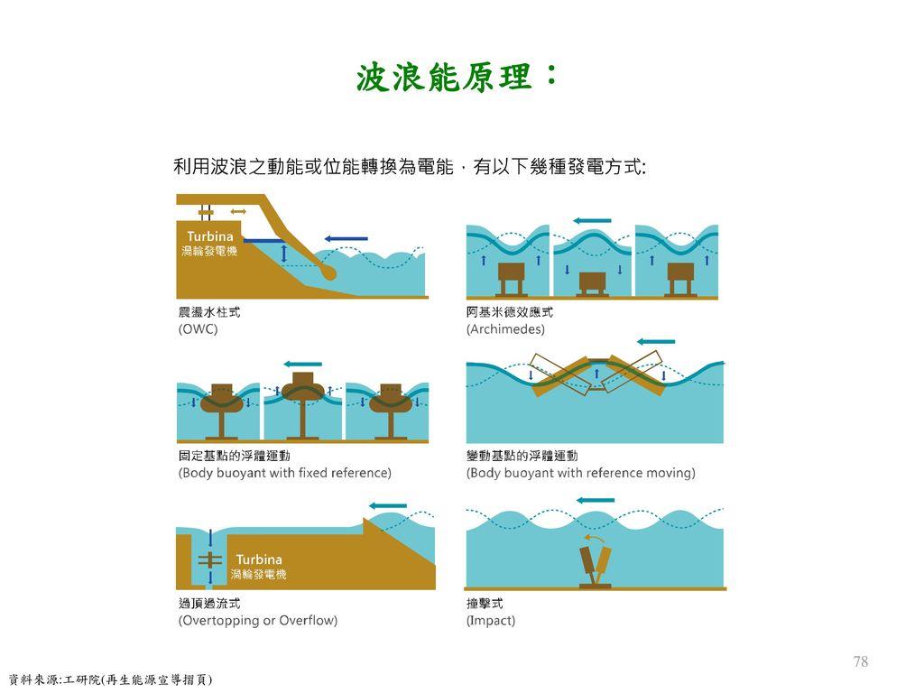 波浪能原理: 資料來源:工研院(再生能源宣導摺頁)
