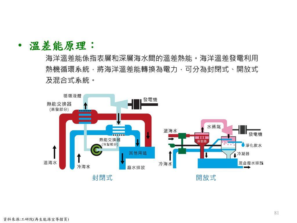 溫差能原理: 資料來源:工研院(再生能源宣導摺頁)