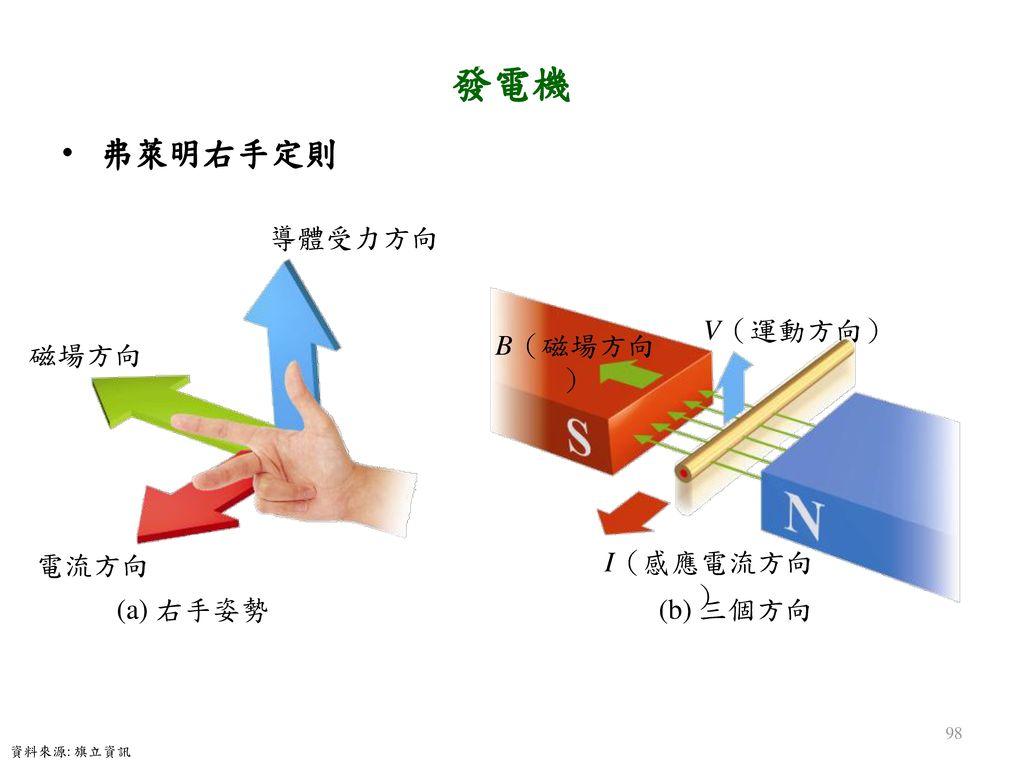 發電機 弗萊明右手定則 (a) 右手姿勢 (b) 三個方向 導體受力方向 V(運動方向) 電流方向 B(磁場方向) I(感應電流方向)