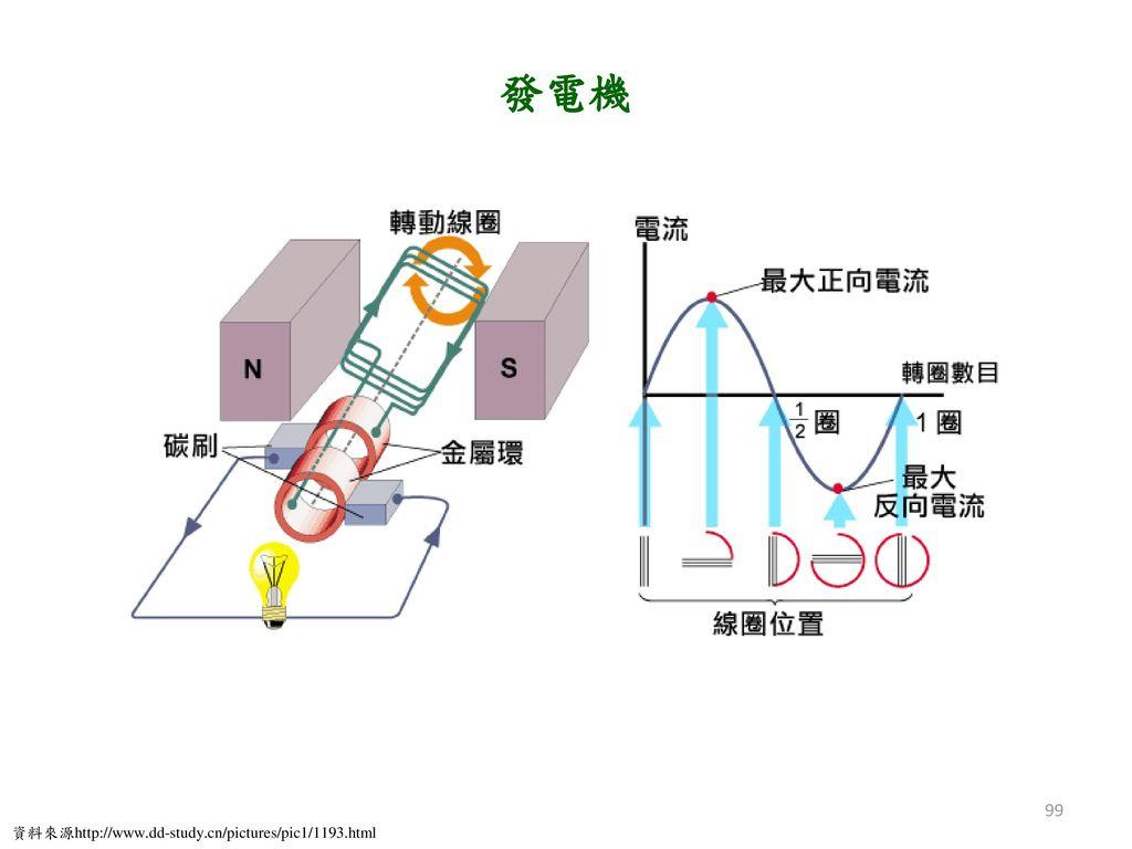 發電機 資料來源http://www.dd-study.cn/pictures/pic1/1193.html