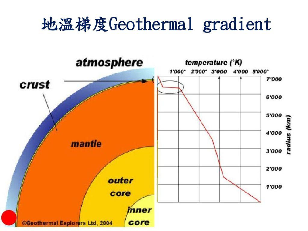 地溫梯度Geothermal gradient