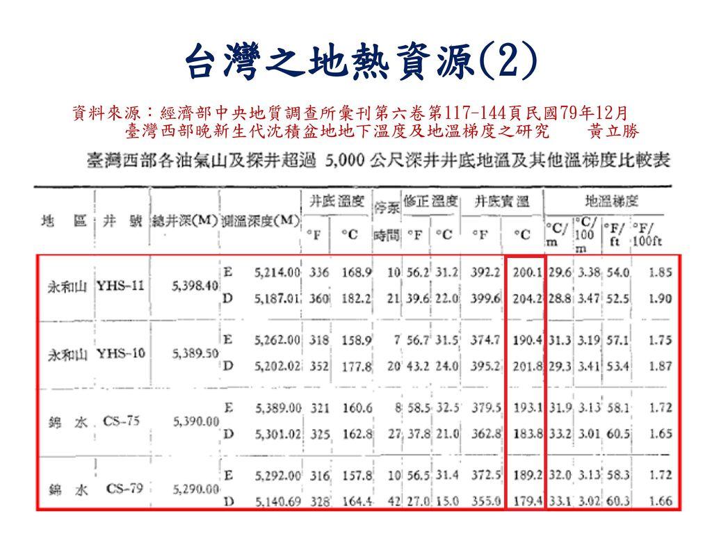 台灣之地熱資源(2) 資料來源:經濟部中央地質調查所彙刊第六卷第117-144頁民國79年12月
