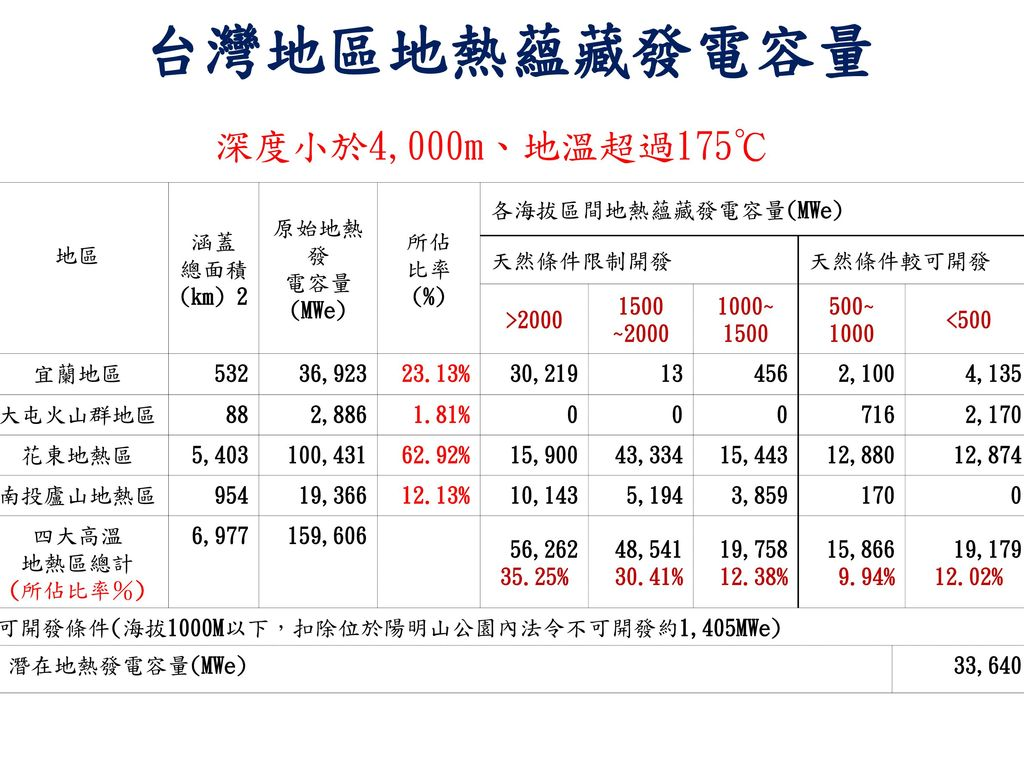 台灣地區地熱蘊藏發電容量 深度小於4,000m、地溫超過175℃ 地區 涵蓋 總面積(km) 2 原始地熱發 電容量 (MWe) 所佔 比率