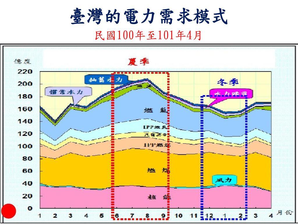 臺灣的電力需求模式 民國100年至101年4月