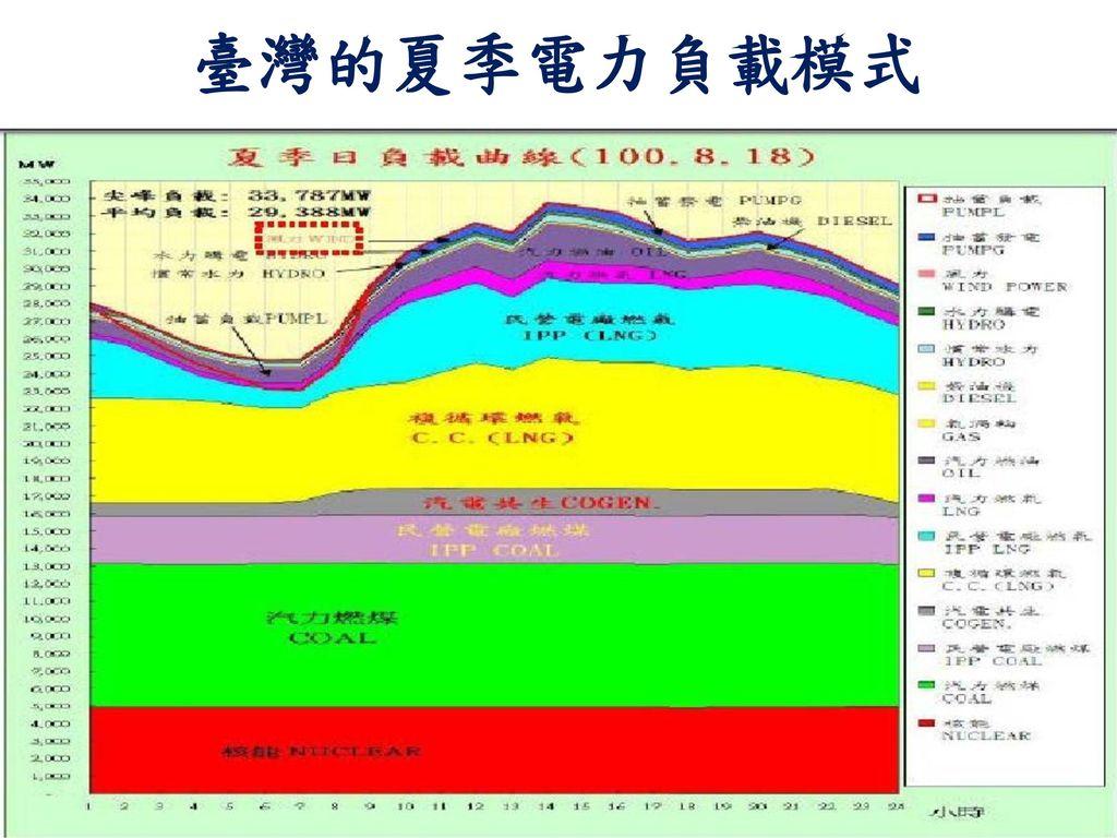 臺灣的夏季電力負載模式