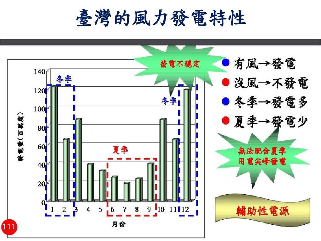臺灣的風力發電特性 111