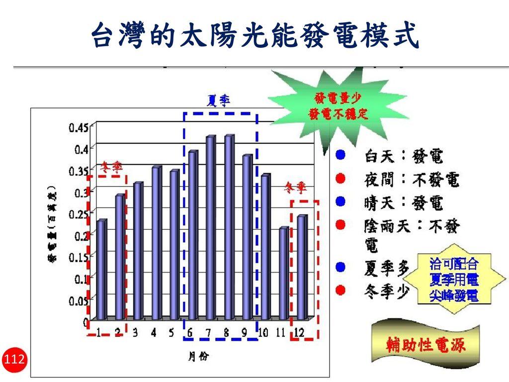 台灣的太陽光能發電模式 112