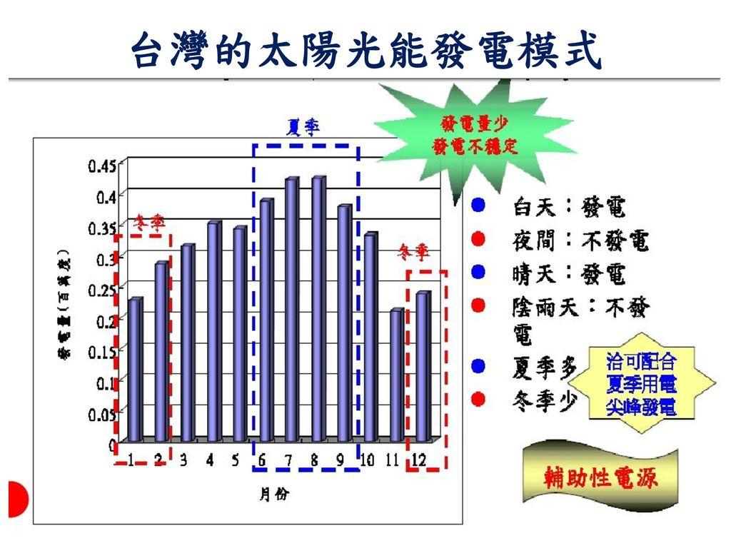 台灣的太陽光能發電模式