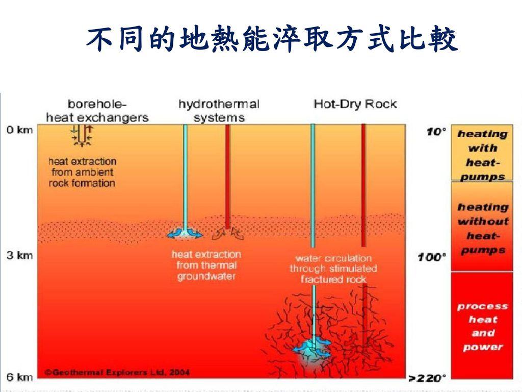 不同的地熱能淬取方式比較 2
