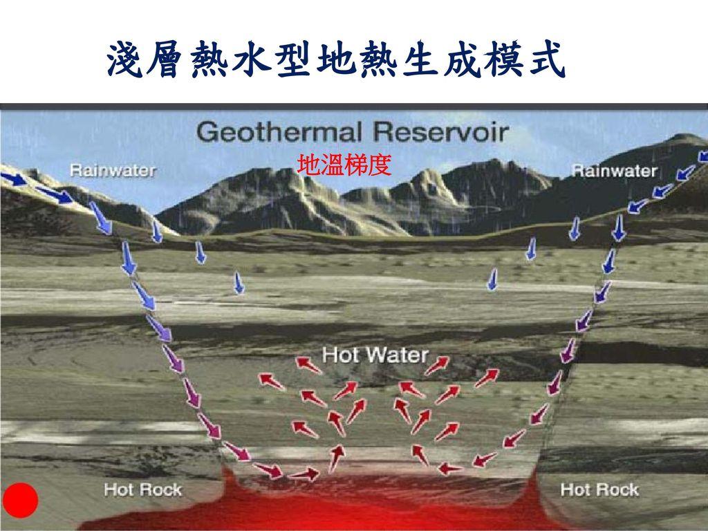 淺層熱水型地熱生成模式 地溫梯度