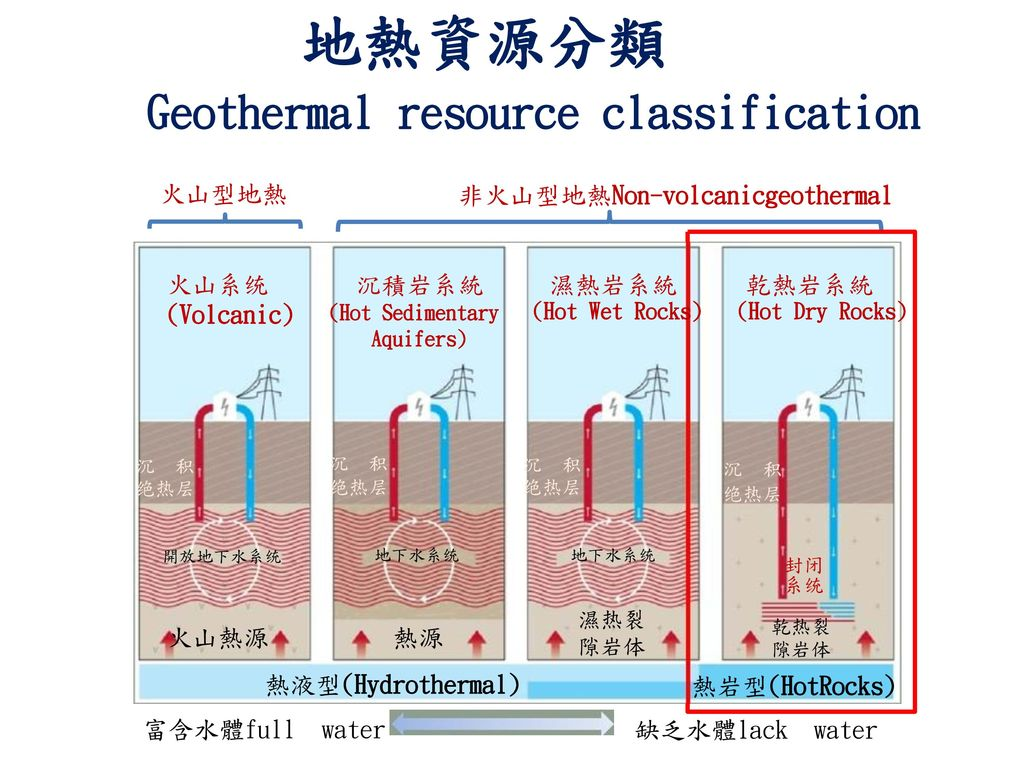 Geothermal resource classification
