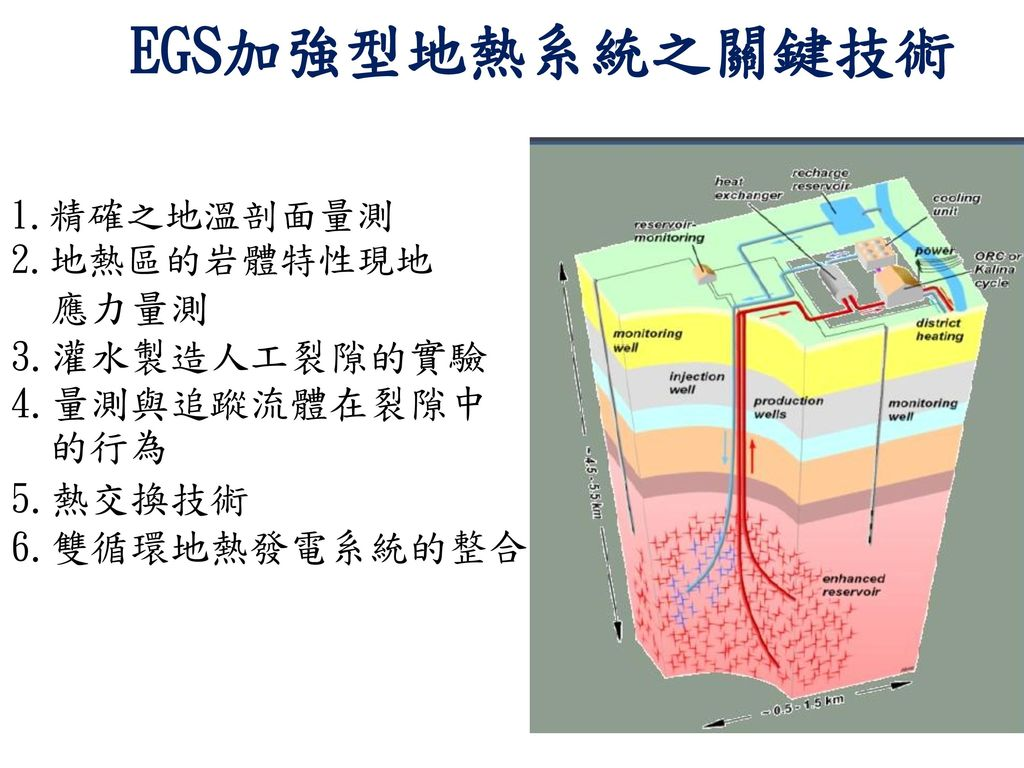 EGS加強型地熱系統之關鍵技術 1.精確之地溫剖面量測 2.地熱區的岩體特性現地 應力量測 3.灌水製造人工裂隙的實驗