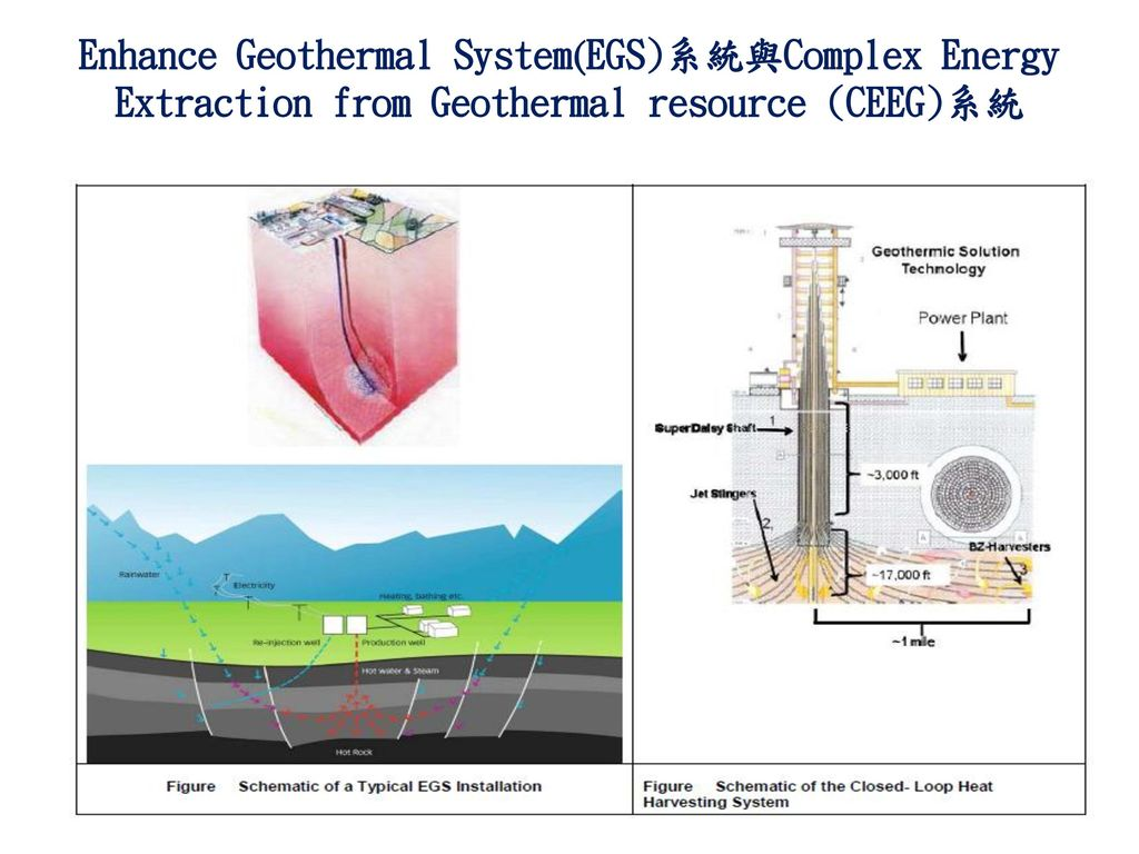 Enhance Geothermal System(EGS)系統與Complex Energy Extraction from Geothermal resource (CEEG)系統