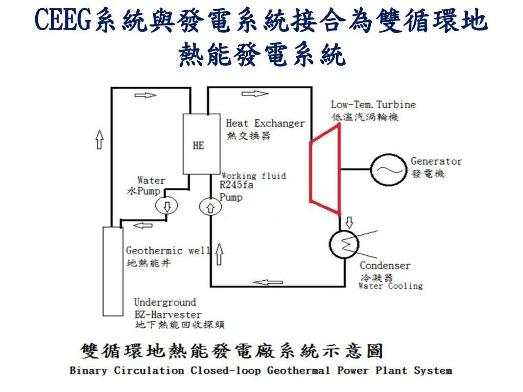CEEG系統與發電系統接合為雙循環地熱能發電系統