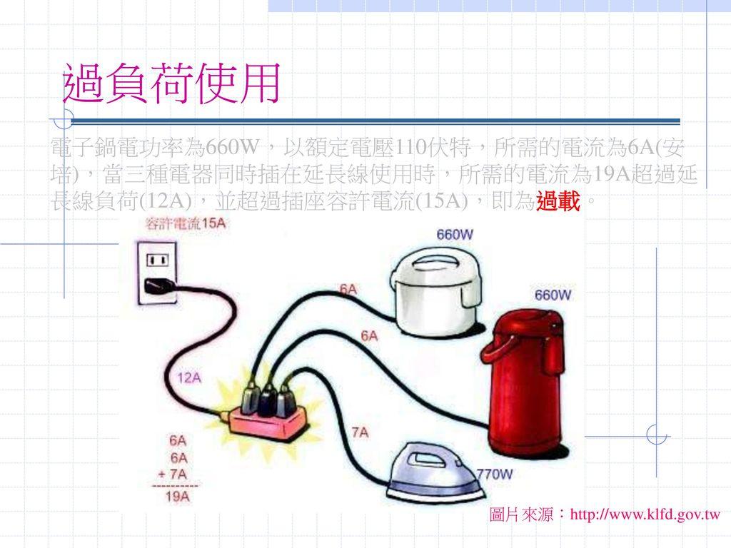 過負荷使用 電子鍋電功率為660W,以額定電壓110伏特,所需的電流為6A(安培),當三種電器同時插在延長線使用時,所需的電流為19A超過延長線負荷(12A),並超過插座容許電流(15A),即為過載。