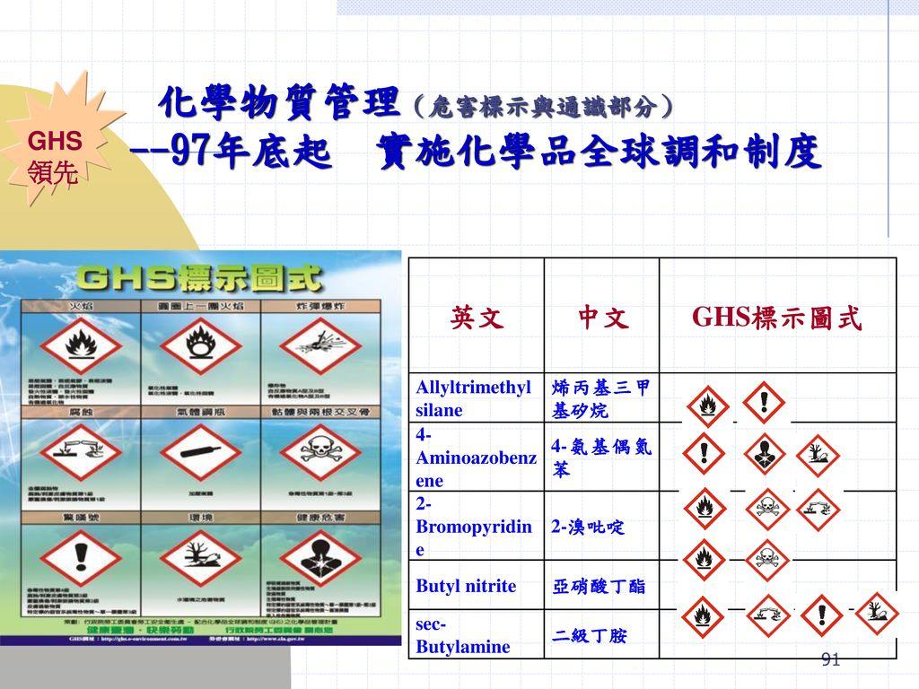 化學物質管理(危害標示與通識部分) --97年底起 實施化學品全球調和制度 英文 中文 GHS標示圖式 GHS領先