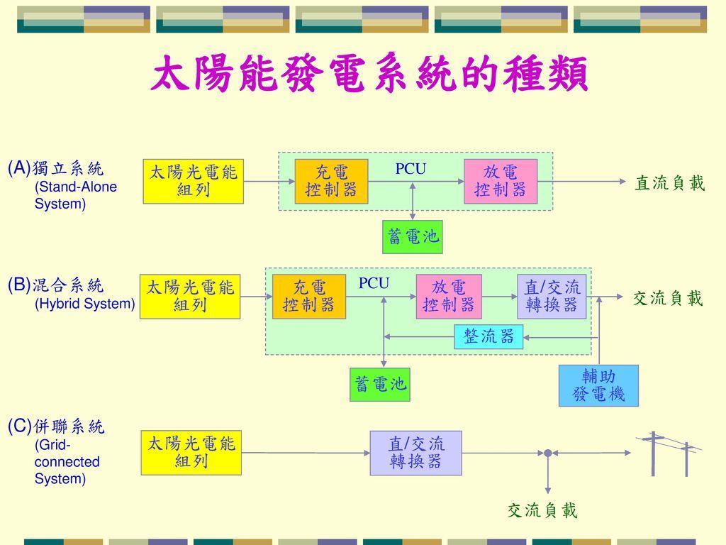 太陽能發電系統的種類 (A)獨立系統 (Stand-Alone System) (B)混合系統 (Hybrid System)