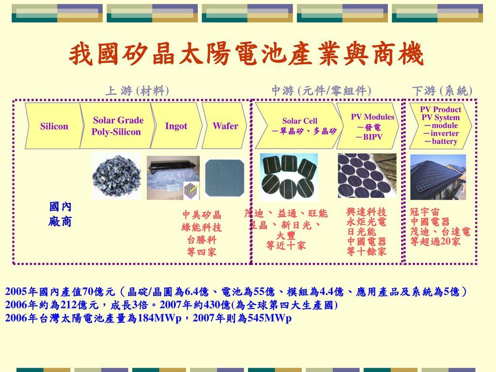 我國矽晶太陽電池產業與商機 上 游 (材料) 中游 (元件/零組件) 下游 (系統) 國內廠商